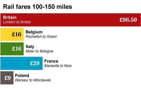 Train fares in Britain